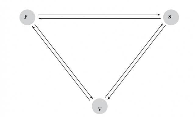 triunghiul-dramatic
